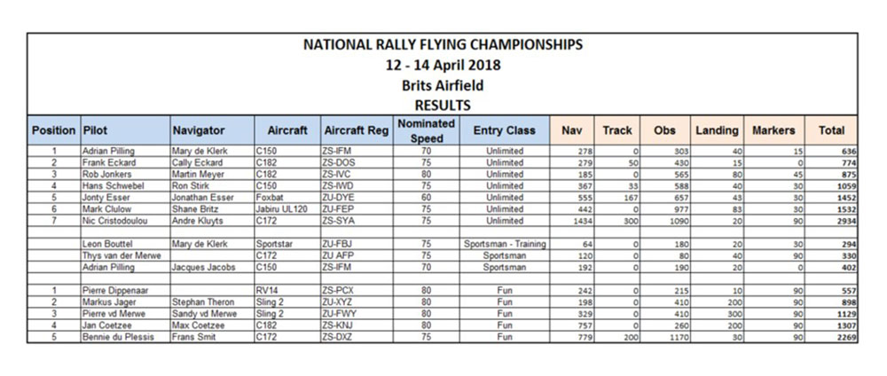 National Rally results 2018