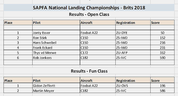 SAPFA landing competition results