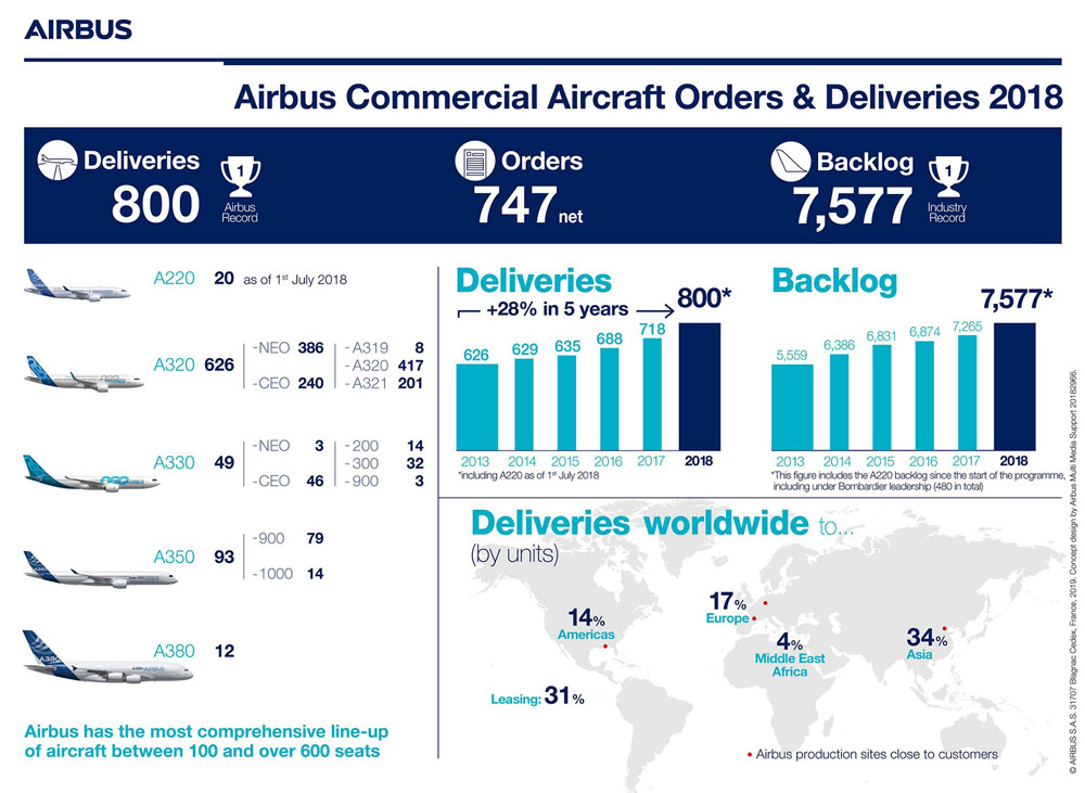 Infographic Airbus Commercial Aircraft orders and deliveries 2018