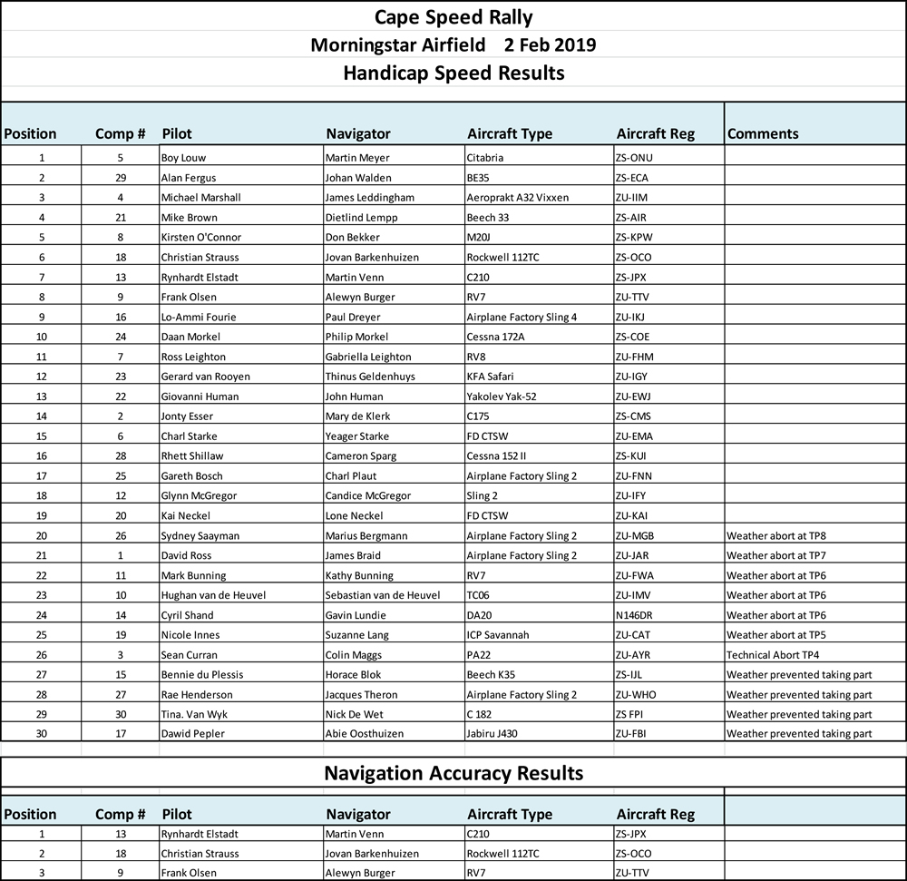 Cape Speed Rally Results