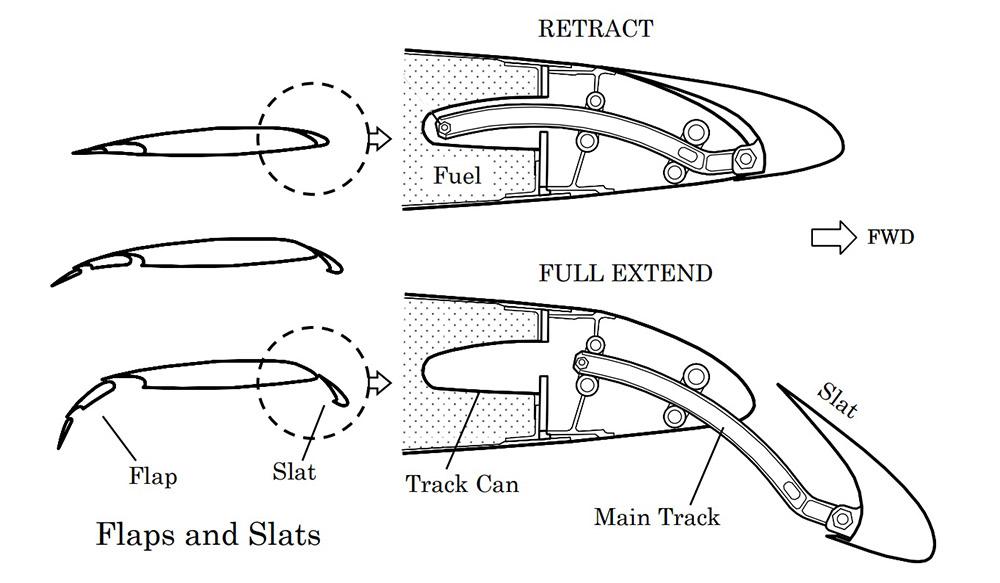 737 slat track