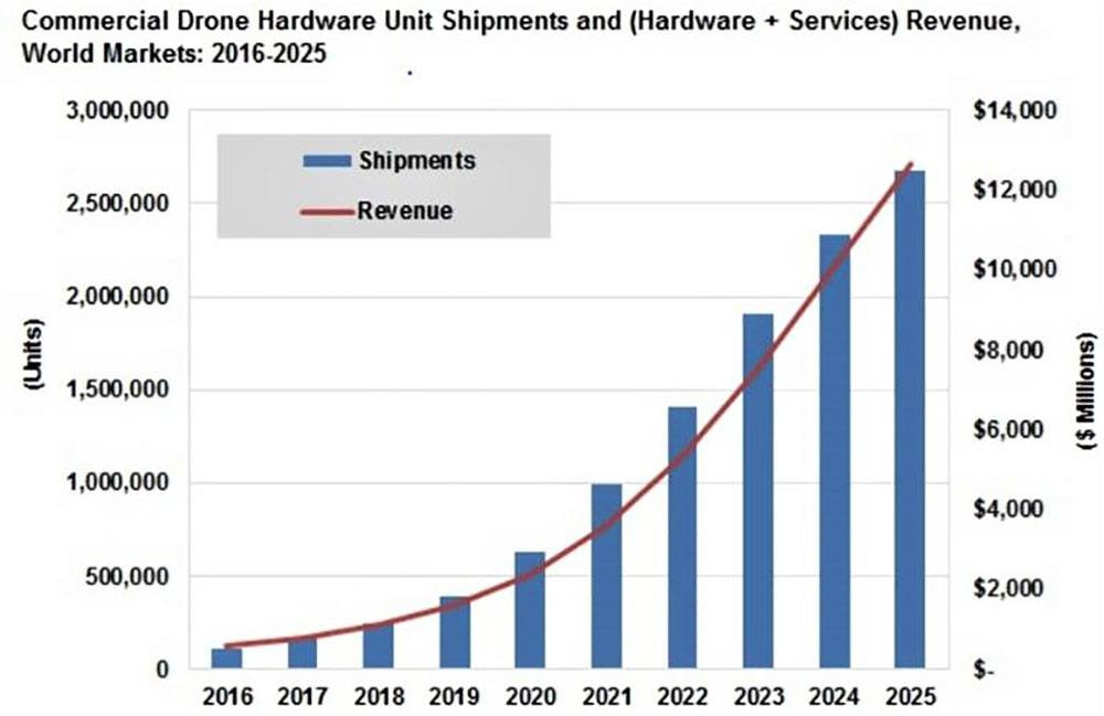 Exponential growth in Drone services market forecast