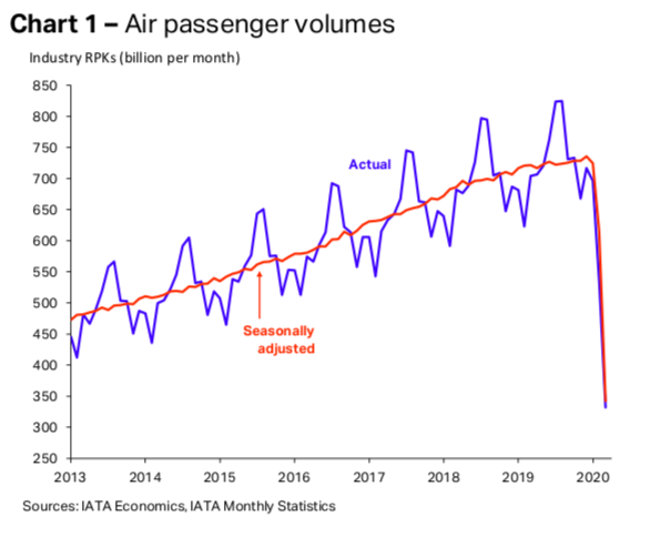 Air passenger journey stats